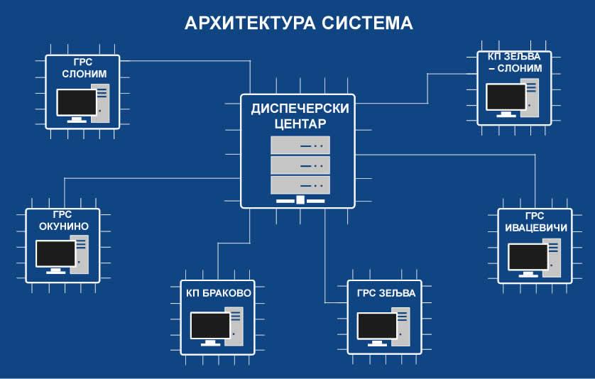 Beltrangas arhitektura sistem